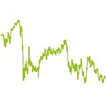 wikifolio-Chart: EFKR 20 zu 20 mit Cost Average