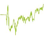 wikifolio-Chart: Heidhof TanTeo