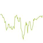 wikifolio-Chart: DE Replica