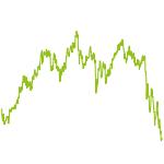 wikifolio-Chart: KreuzUndQuer