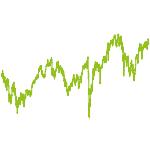wikifolio-Chart: Deutschland Fonds ähnlich 849100