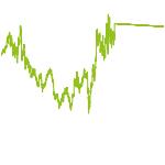 wikifolio-Chart: Silber Chance