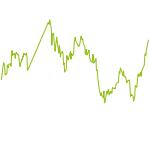 wikifolio-Chart: Call it Turbo