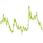 wikifolio-Chart: Deutsche Dividenden 101