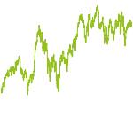 wikifolio-Chart: JF Dividende & Value