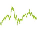 wikifolio-Chart: Diego Car + Co