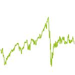 wikifolio-Chart: Qualtiy and Growth