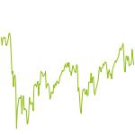 wikifolio-Chart: Imperium Investment
