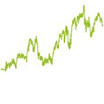 wikifolio-Chart: TOP US UPSIDE STAR