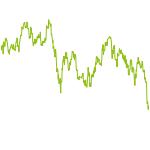 wikifolio-Chart: BAM Selection Plus