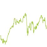 wikifolio-Chart: Finanz Konzept Sustainable Value