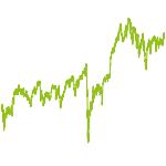 wikifolio-Chart: Palace Dividend