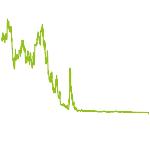 wikifolio-Chart: CP Marktmix Hebel