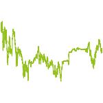 wikifolio-Chart: EQ - Gold & Silberaktien