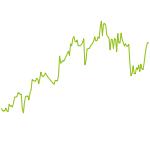 wikifolio-Chart: MDAX Balanced Opportunity
