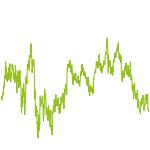 wikifolio-Chart: Sehr Spekulativ