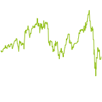 wikifolio-Chart: Innovative Winners Stock Picking