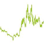 wikifolio-Chart: Uran(ium) Contrarian Fund