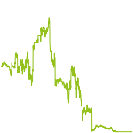 wikifolio-Chart: Finanz Konzept Alpha Trading