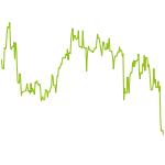 wikifolio-Chart: RSLTraderV3