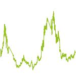 wikifolio-Chart: Krypto-Trading