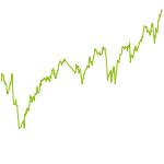 wikifolio-Chart: Das Dividenden-Portfolio
