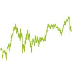 wikifolio-Chart: Globale Qualität Aktiv