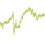 wikifolio-Chart: FI günstiges Wachstum Value GARP