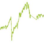 wikifolio-Chart: AW Europe Smart Beta