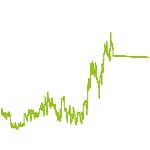 wikifolio-Chart: Das Handelssystem