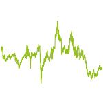 wikifolio-Chart: Altersvorsorge mal anders