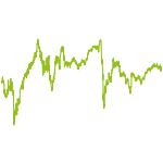 wikifolio-Chart: Der Crash kann kommen