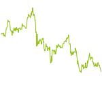 wikifolio-Chart: Jimmy's Dividenen