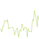 wikifolio-Chart: DREAMLIKE