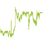 wikifolio-Chart: DAX + MDAX