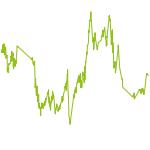 wikifolio-Chart: MetaSpec