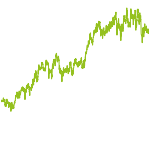 wikifolio-Chart: Global Investment FR