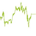 wikifolio-Chart: Real-Money Sharpe Sultans