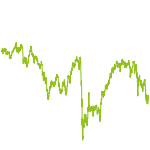 wikifolio-Chart: cheap shares 'n' dividends