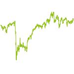 wikifolio-Chart: Dividendenpool