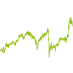 wikifolio-Chart: Lasterhafte Unternehmen