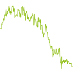 wikifolio-Chart: Green Leafs Growth