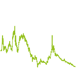 wikifolio-Chart: Cannabis-Aktien