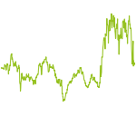 wikifolio-Chart: Top-Performer 30 Tage US