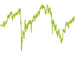 wikifolio-Chart: HBRS Q