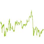 wikifolio-Chart: Levermann AT&DE