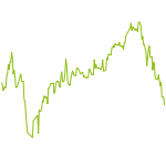 wikifolio-Chart: Wikifolio mit Kopf