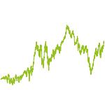 wikifolio-Chart: PB Verkäufe