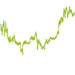 wikifolio-Chart: CashBubbleCrash