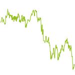 wikifolio-Chart: Low Perfo